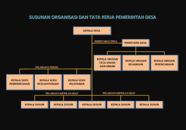 Struktur Organisasi Perangkat Desa
